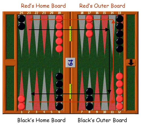 Grundaufstellung Backgammon